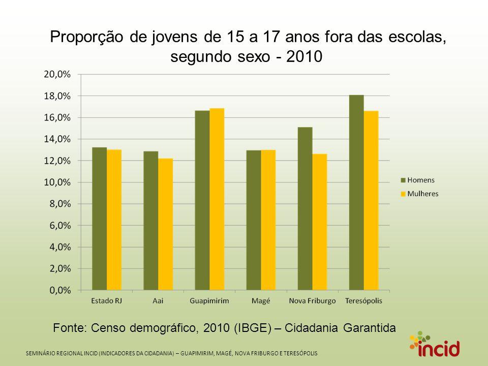 SEMINÁRIO REGIONAL INCID (INDICADORES DA CIDADANIA) – GUAPIMIRIM, MAGÉ, NOVA FRIBURGO E TERESÓPOLIS Proporção de jovens de 15 a 17 anos fora das escolas, segundo sexo - 2010 Fonte: Censo demográfico, 2010 (IBGE) – Cidadania Garantida