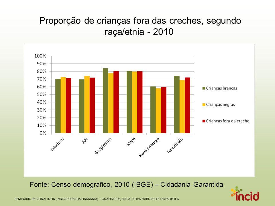 SEMINÁRIO REGIONAL INCID (INDICADORES DA CIDADANIA) – GUAPIMIRIM, MAGÉ, NOVA FRIBURGO E TERESÓPOLIS Proporção de crianças fora das creches, segundo raça/etnia - 2010 Fonte: Censo demográfico, 2010 (IBGE) – Cidadania Garantida