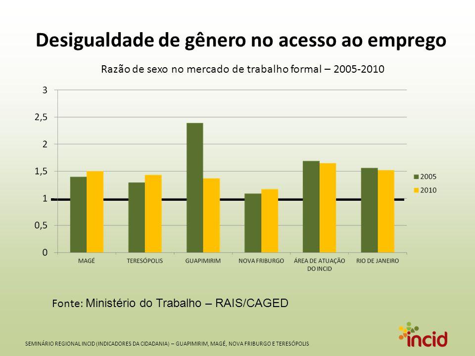 SEMINÁRIO REGIONAL INCID (INDICADORES DA CIDADANIA) – GUAPIMIRIM, MAGÉ, NOVA FRIBURGO E TERESÓPOLIS Desigualdade de gênero no acesso ao emprego Fonte: Ministério do Trabalho – RAIS/CAGED Razão de sexo no mercado de trabalho formal – 2005-2010