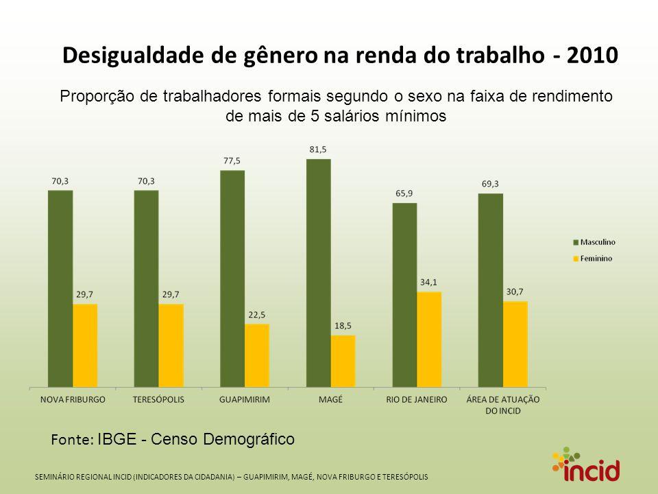 SEMINÁRIO REGIONAL INCID (INDICADORES DA CIDADANIA) – GUAPIMIRIM, MAGÉ, NOVA FRIBURGO E TERESÓPOLIS Desigualdade de gênero na renda do trabalho - 2010 Fonte: IBGE - Censo Demográfico Proporção de trabalhadores formais segundo o sexo na faixa de rendimento de mais de 5 salários mínimos