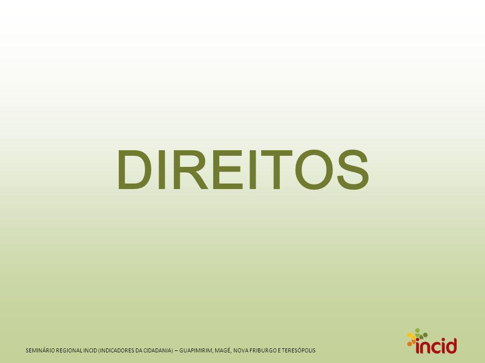 SEMINÁRIO REGIONAL INCID (INDICADORES DA CIDADANIA) – GUAPIMIRIM, MAGÉ, NOVA FRIBURGO E TERESÓPOLIS DIREITOS
