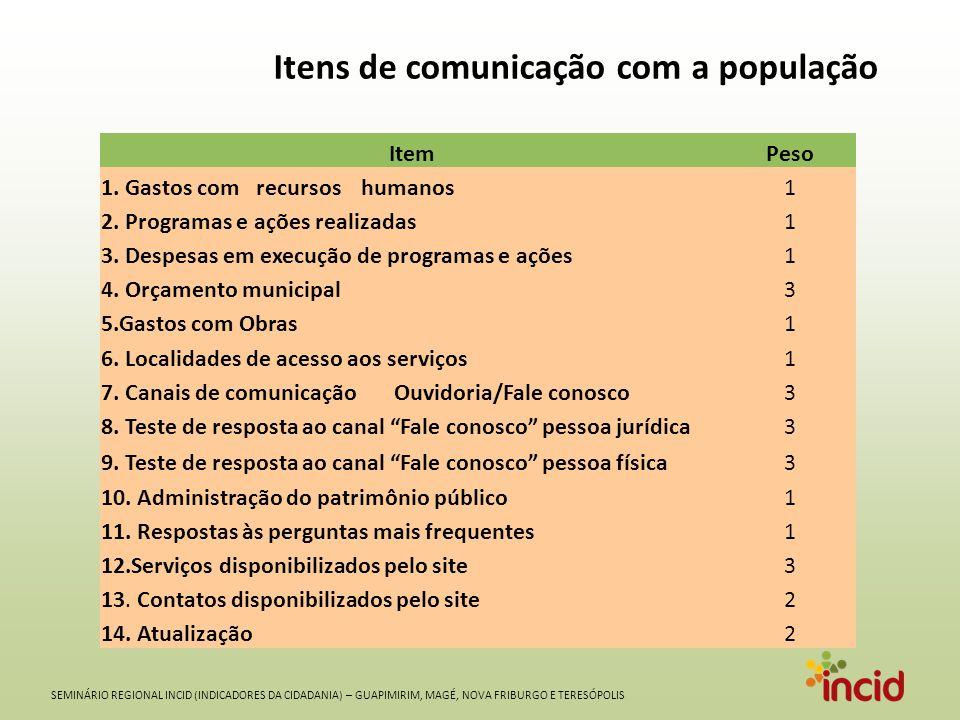 SEMINÁRIO REGIONAL INCID (INDICADORES DA CIDADANIA) – GUAPIMIRIM, MAGÉ, NOVA FRIBURGO E TERESÓPOLIS Itens de comunicação com a população ItemPeso 1.