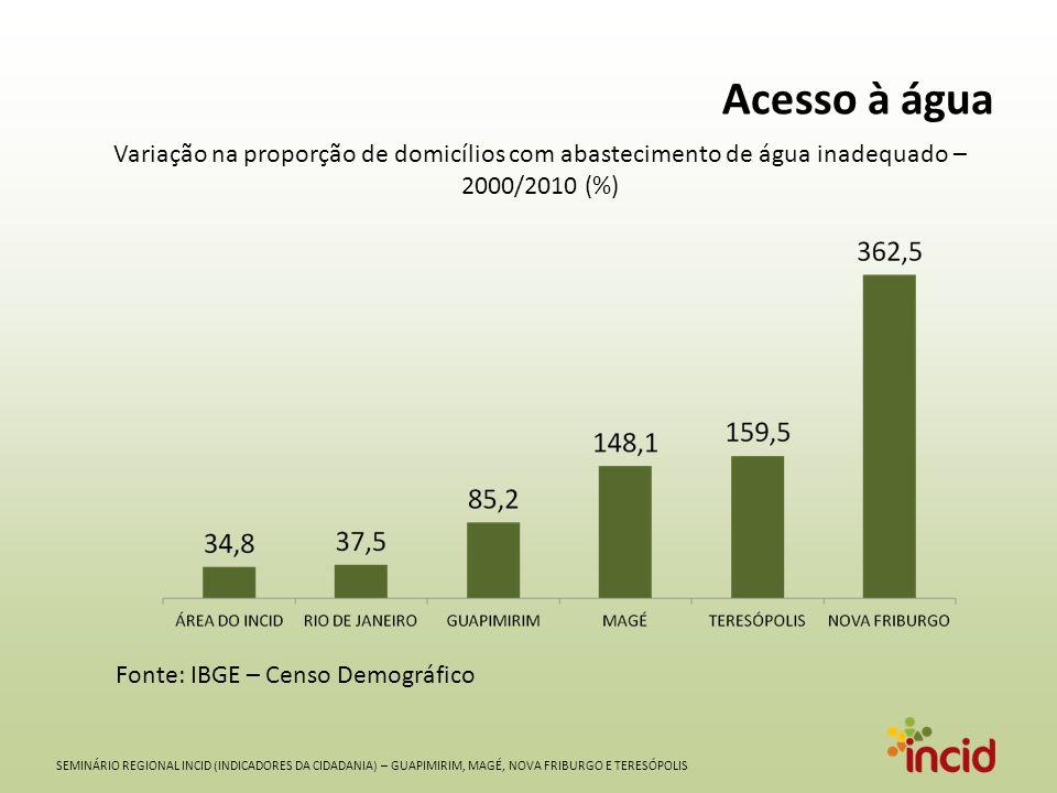 SEMINÁRIO REGIONAL INCID (INDICADORES DA CIDADANIA) – GUAPIMIRIM, MAGÉ, NOVA FRIBURGO E TERESÓPOLIS Acesso à água Fonte: IBGE – Censo Demográfico Variação na proporção de domicílios com abastecimento de água inadequado – 2000/2010 (%)