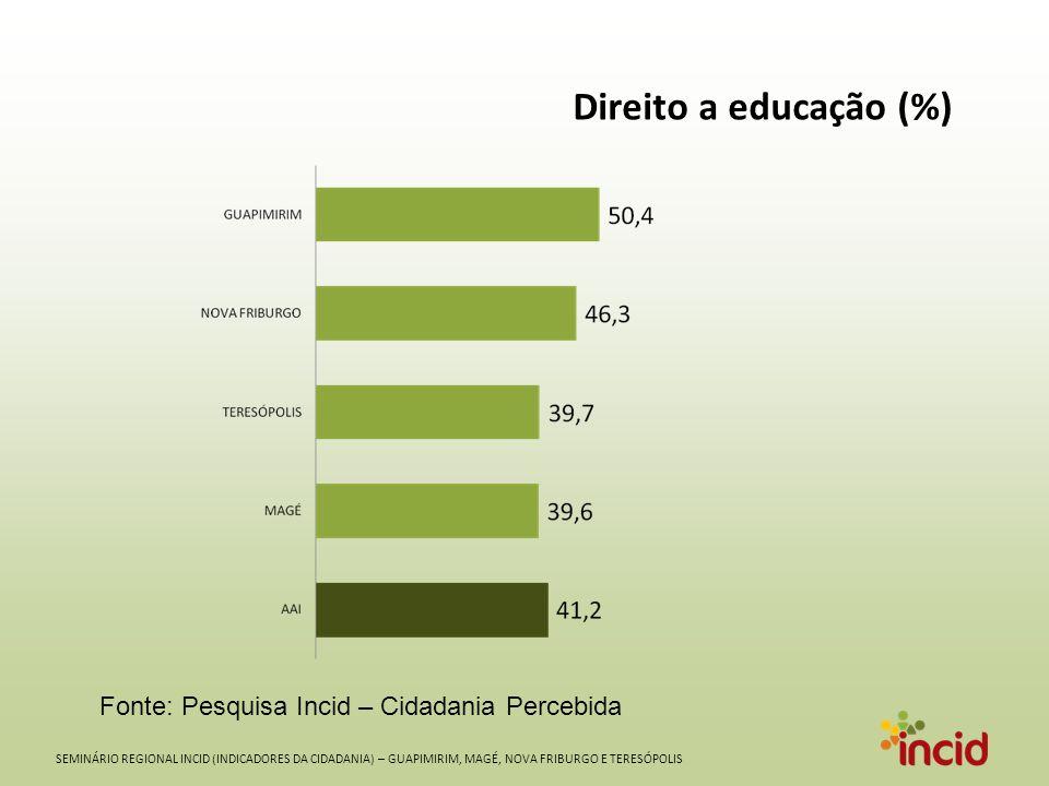 SEMINÁRIO REGIONAL INCID (INDICADORES DA CIDADANIA) – GUAPIMIRIM, MAGÉ, NOVA FRIBURGO E TERESÓPOLIS Direito a educação (%) Fonte: Pesquisa Incid – Cidadania Percebida