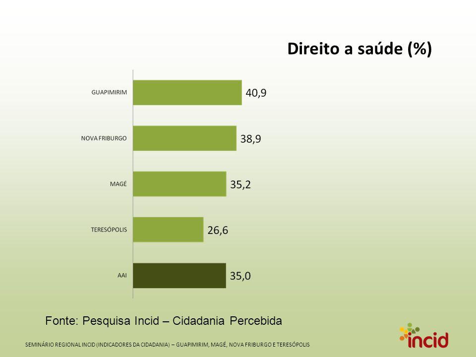 SEMINÁRIO REGIONAL INCID (INDICADORES DA CIDADANIA) – GUAPIMIRIM, MAGÉ, NOVA FRIBURGO E TERESÓPOLIS Direito a saúde (%) Fonte: Pesquisa Incid – Cidadania Percebida