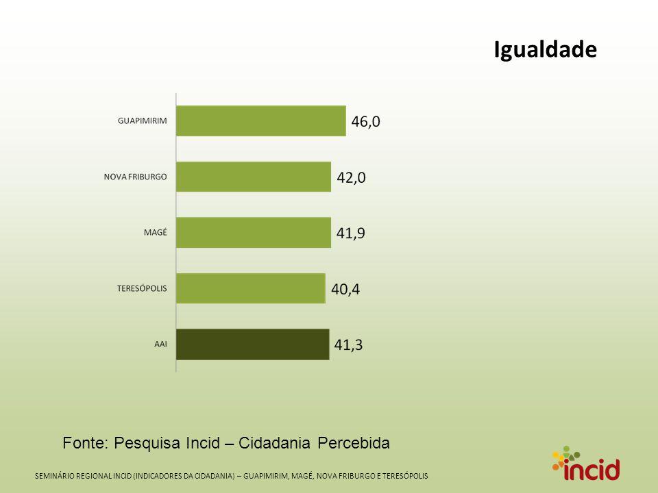 SEMINÁRIO REGIONAL INCID (INDICADORES DA CIDADANIA) – GUAPIMIRIM, MAGÉ, NOVA FRIBURGO E TERESÓPOLIS Igualdade Fonte: Pesquisa Incid – Cidadania Percebida