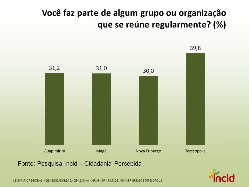 SEMINÁRIO REGIONAL INCID (INDICADORES DA CIDADANIA) – GUAPIMIRIM, MAGÉ, NOVA FRIBURGO E TERESÓPOLIS Você faz parte de algum grupo ou organização que se reúne regularmente.