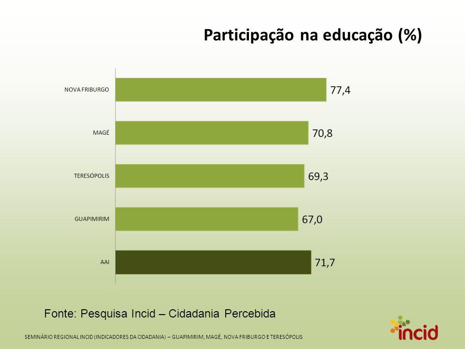 SEMINÁRIO REGIONAL INCID (INDICADORES DA CIDADANIA) – GUAPIMIRIM, MAGÉ, NOVA FRIBURGO E TERESÓPOLIS Participação na educação (%) Fonte: Pesquisa Incid – Cidadania Percebida