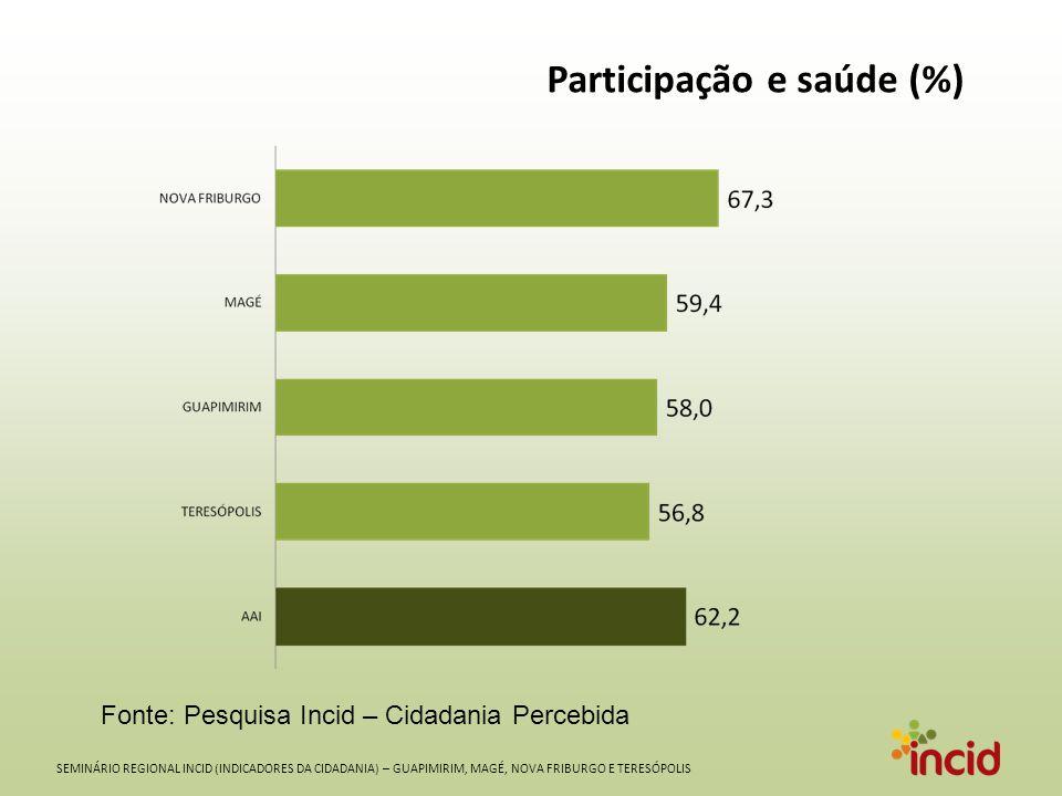 SEMINÁRIO REGIONAL INCID (INDICADORES DA CIDADANIA) – GUAPIMIRIM, MAGÉ, NOVA FRIBURGO E TERESÓPOLIS Participação e saúde (%) Fonte: Pesquisa Incid – Cidadania Percebida