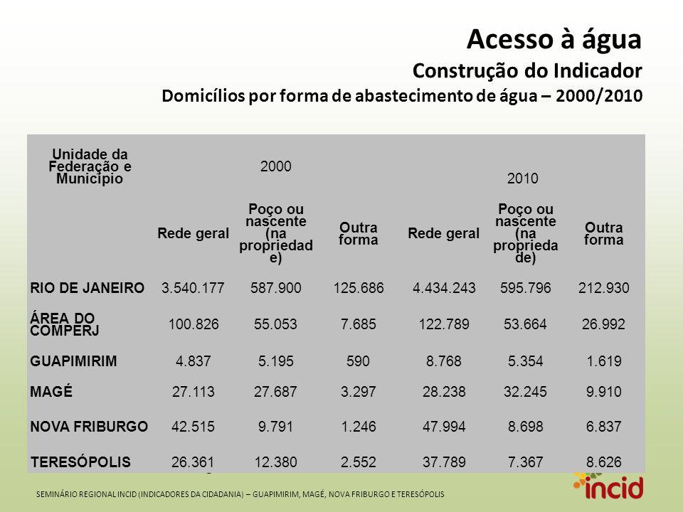 SEMINÁRIO REGIONAL INCID (INDICADORES DA CIDADANIA) – GUAPIMIRIM, MAGÉ, NOVA FRIBURGO E TERESÓPOLIS Acesso à água Construção do Indicador Domicílios por forma de abastecimento de água – 2000/2010 Fonte: IBGE – Censo Demográfico Unidade da Federação e Município 2000 2010 Rede geral Poço ou nascente (na propriedad e) Outra forma Rede geral Poço ou nascente (na proprieda de) Outra forma RIO DE JANEIRO3.540.177587.900125.6864.434.243595.796212.930 ÁREA DO COMPERJ 100.82655.0537.685122.78953.66426.992 GUAPIMIRIM4.8375.1955908.7685.3541.619 MAGÉ27.11327.6873.29728.23832.2459.910 NOVA FRIBURGO42.5159.7911.24647.9948.6986.837 TERESÓPOLIS26.36112.3802.55237.7897.3678.626