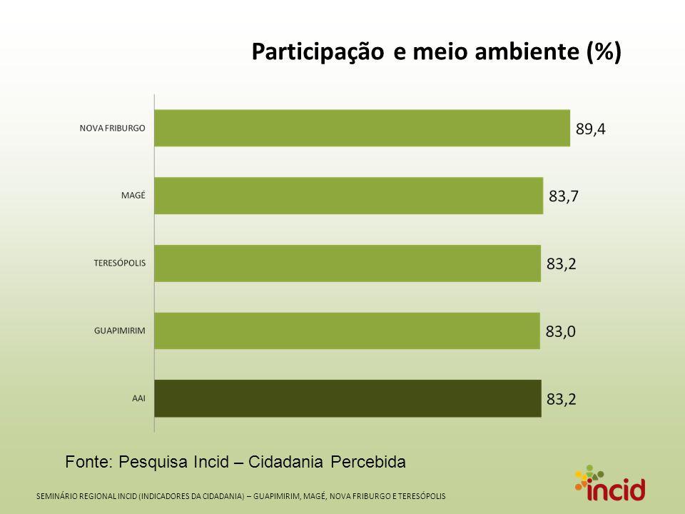 SEMINÁRIO REGIONAL INCID (INDICADORES DA CIDADANIA) – GUAPIMIRIM, MAGÉ, NOVA FRIBURGO E TERESÓPOLIS Participação e meio ambiente (%) Fonte: Pesquisa Incid – Cidadania Percebida