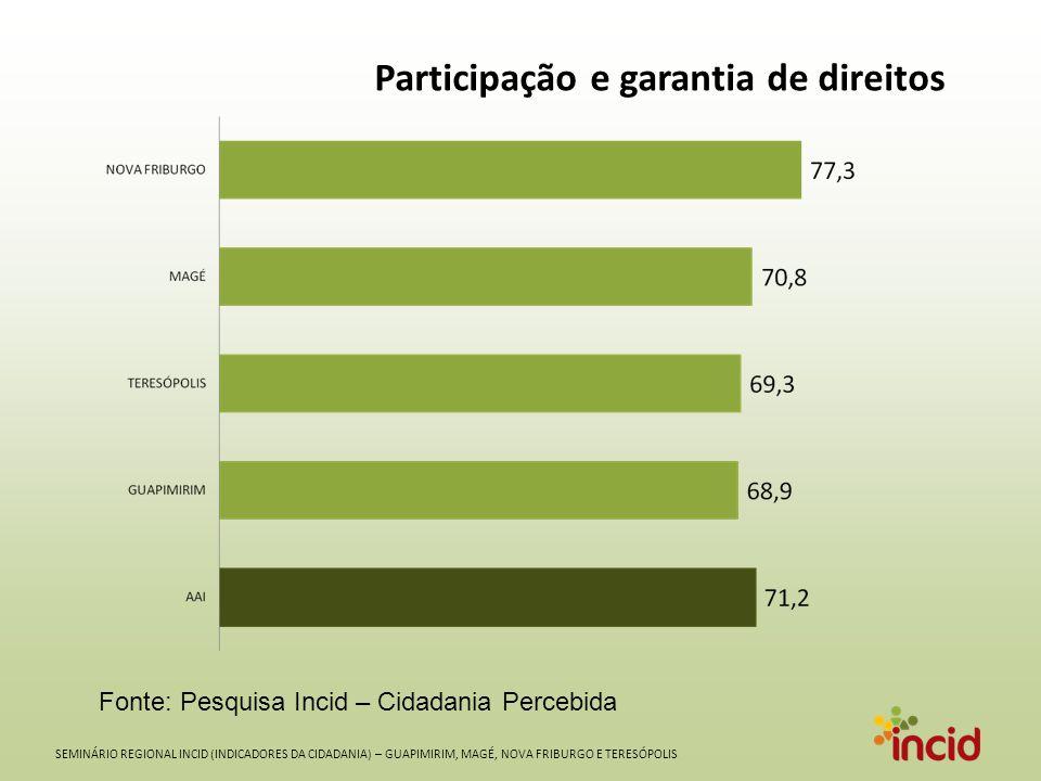 SEMINÁRIO REGIONAL INCID (INDICADORES DA CIDADANIA) – GUAPIMIRIM, MAGÉ, NOVA FRIBURGO E TERESÓPOLIS Participação e garantia de direitos Fonte: Pesquisa Incid – Cidadania Percebida