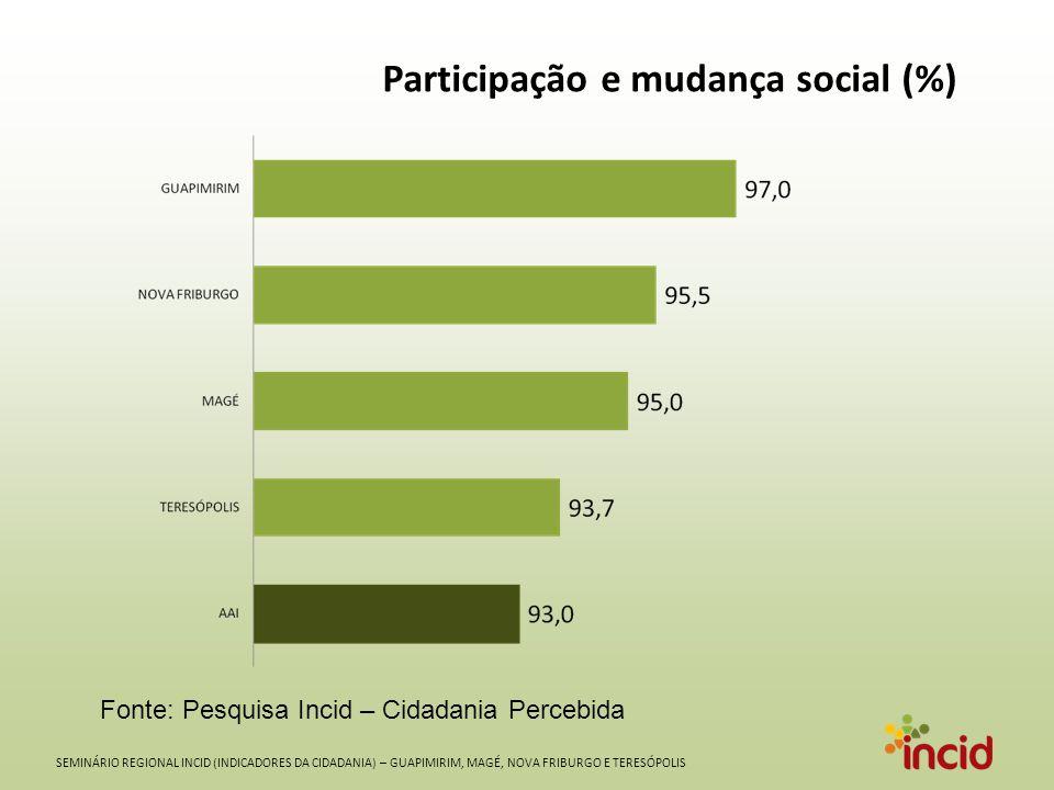 SEMINÁRIO REGIONAL INCID (INDICADORES DA CIDADANIA) – GUAPIMIRIM, MAGÉ, NOVA FRIBURGO E TERESÓPOLIS Participação e mudança social (%) Fonte: Pesquisa Incid – Cidadania Percebida