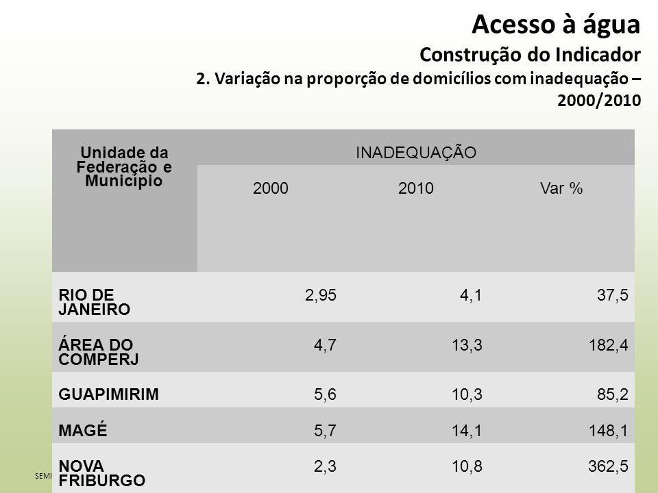 SEMINÁRIO REGIONAL INCID (INDICADORES DA CIDADANIA) – GUAPIMIRIM, MAGÉ, NOVA FRIBURGO E TERESÓPOLIS Acesso à água Construção do Indicador 2.
