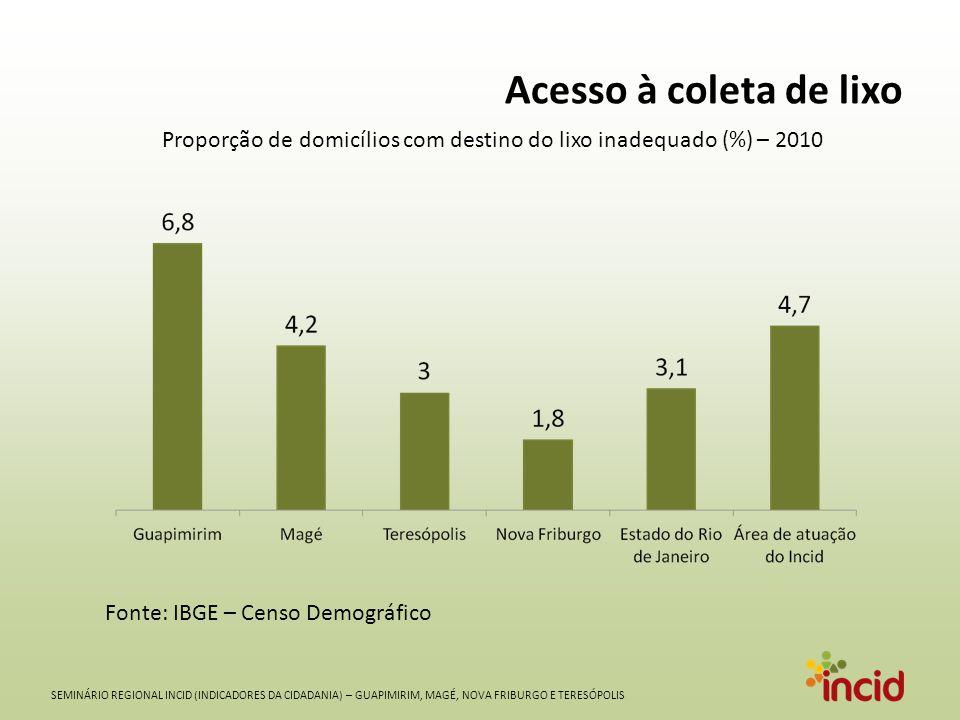 SEMINÁRIO REGIONAL INCID (INDICADORES DA CIDADANIA) – GUAPIMIRIM, MAGÉ, NOVA FRIBURGO E TERESÓPOLIS Acesso à coleta de lixo Fonte: IBGE – Censo Demográfico Proporção de domicílios com destino do lixo inadequado (%) – 2010