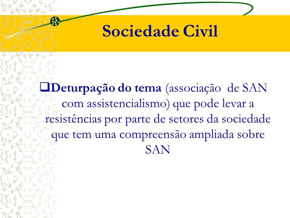 Sociedade Civil  Deturpação do tema (associação de SAN com assistencialismo) que pode levar a resistências por parte de setores da sociedade que tem uma compreensão ampliada sobre SAN