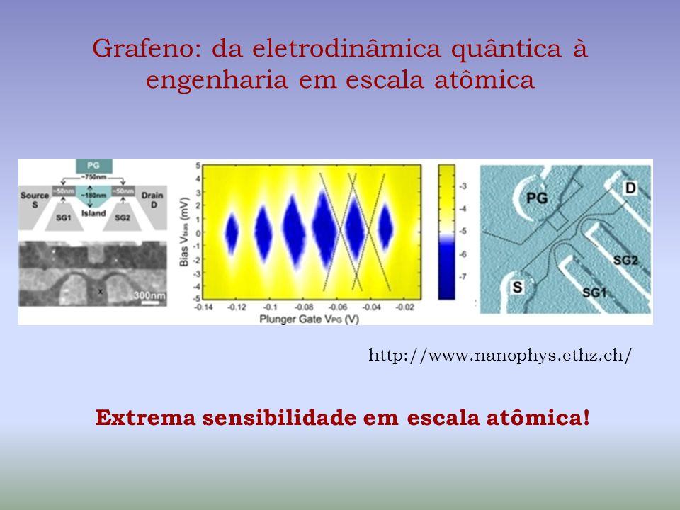 Grafeno: da eletrodinâmica quântica à engenharia em escala atômica http://www.nanophys.ethz.ch/ Extrema sensibilidade em escala atômica!