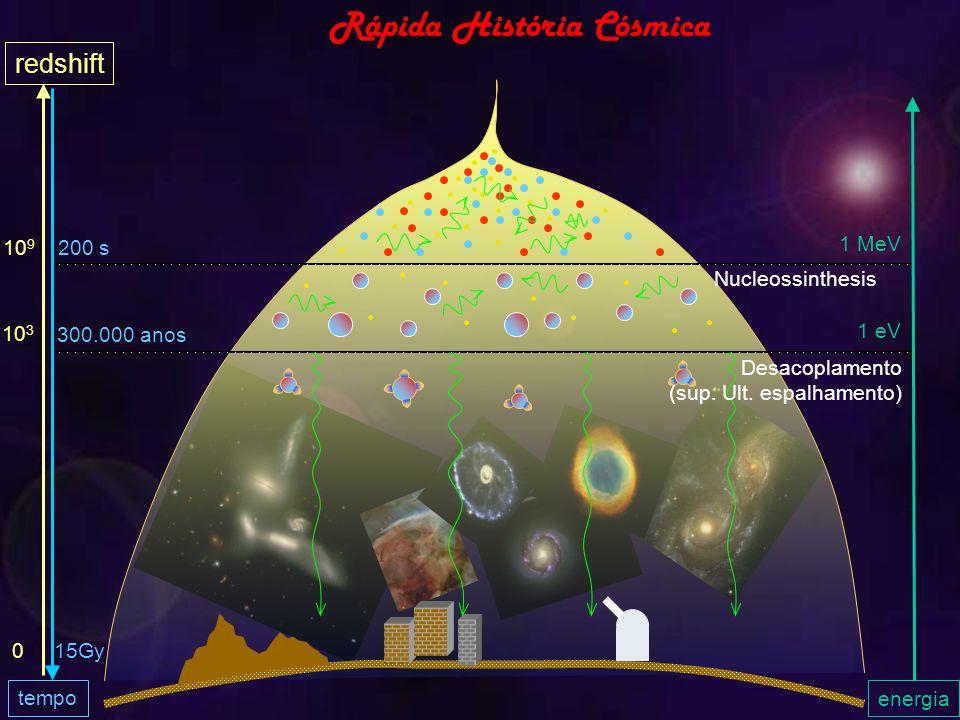 Rápida História Cósmica energia 300.000 anos 200 s tempo 1 MeV 1 eV redshift 10 9 10 3 015Gy Nucleossinthesis Desacoplamento (sup.