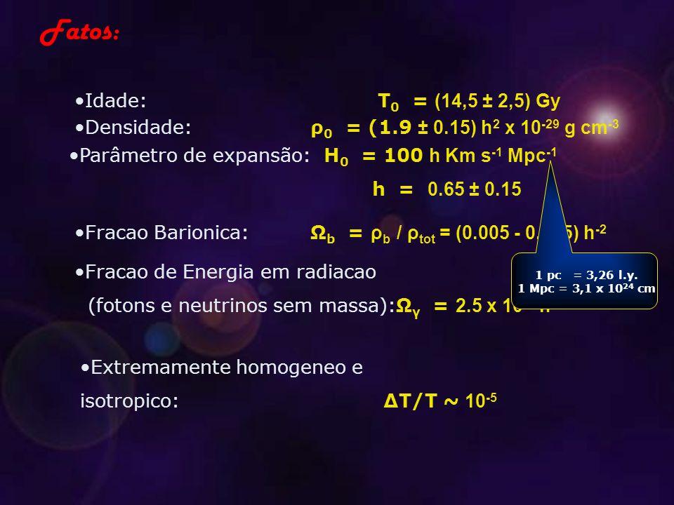 Fatos: Idade: T 0 = (14,5 ± 2,5) Gy Densidade:ρ 0 = (1.9 ± 0.15) h 2 x 10 -29 g cm -3 Parâmetro de expansão: H 0 = 100 h Km s -1 Mpc -1 h = 0.65 ± 0.15 Fracao Barionica:Ω b = ρ b / ρ tot = (0.005 - 0.025) h -2 Fracao de Energia em radiacao (fotons e neutrinos sem massa):Ω γ = 2.5 x 10 -6 h -2 Extremamente homogeneo e isotropico:∆T/T ~ 10 -5 1 pc = 3,26 l.y.