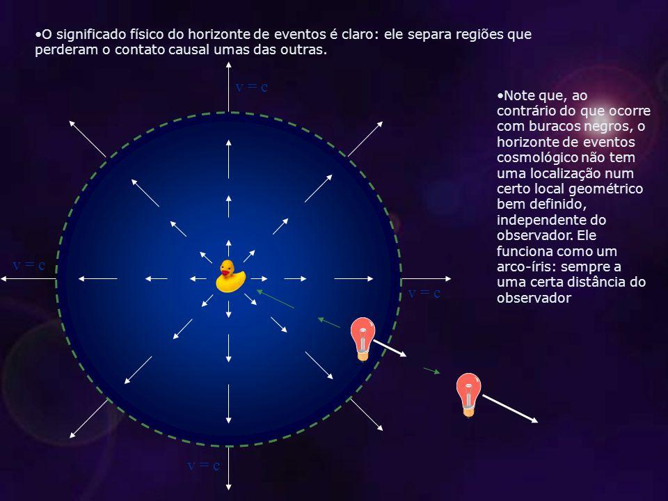 O significado físico do horizonte de eventos é claro: ele separa regiões que perderam o contato causal umas das outras.