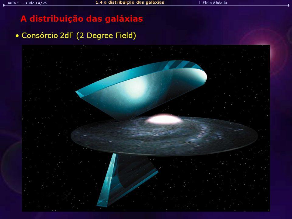 l. Elcio Abdalla aula 1 - slide 14/25 1.4 a distribuição das galáxias Consórcio 2dF (2 Degree Field) A distribuição das galáxias