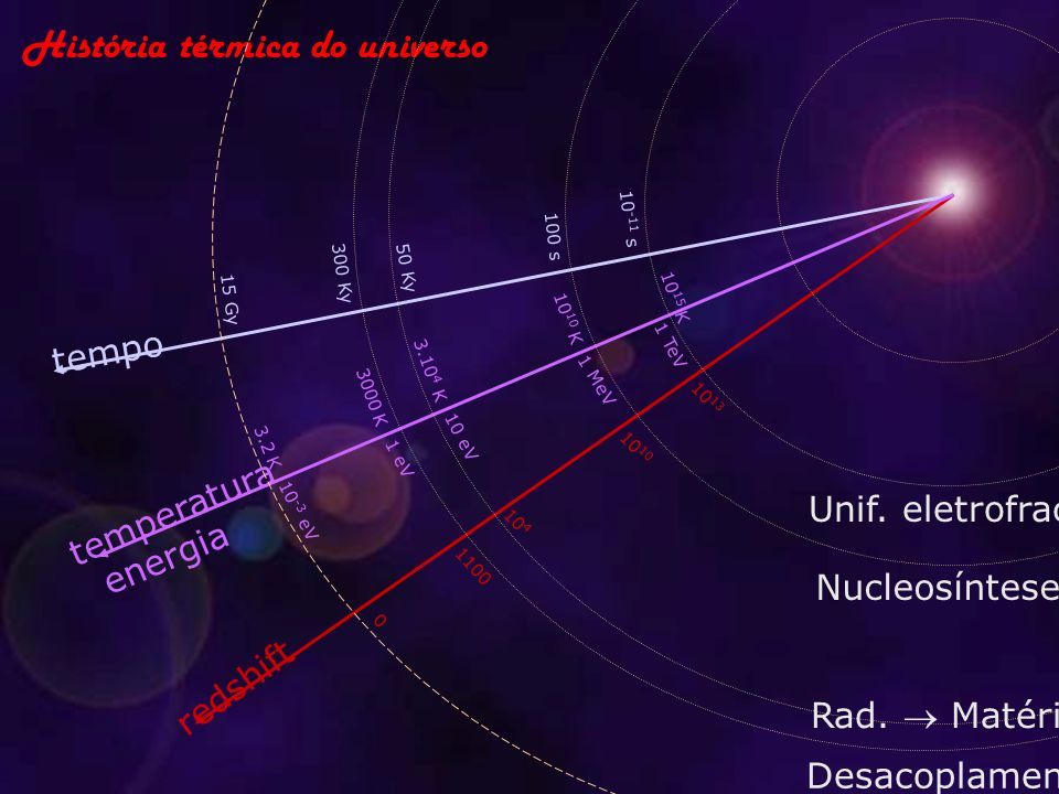 História térmica do universo tempo temperatura redshift energia 15 Gy 3.2 K 10 -3 eV 0 10 -11 s 1 TeV 10 15 K 10 13 Unif. eletrofraca 100 s 10 10 K 1