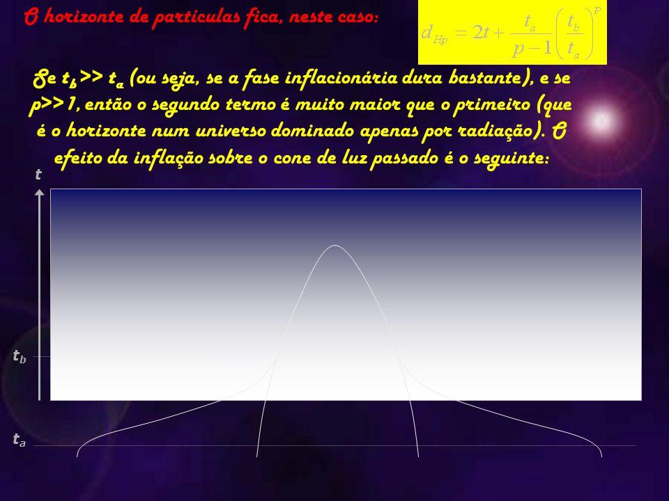 O horizonte de partículas fica, neste caso: Se t b >> t a (ou seja, se a fase inflacionária dura bastante), e se p>>1, então o segundo termo é muito m