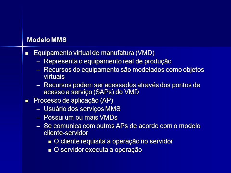 Modelo MMS Equipamento virtual de manufatura (VMD) Equipamento virtual de manufatura (VMD) –Representa o equipamento real de produção –Recursos do equ