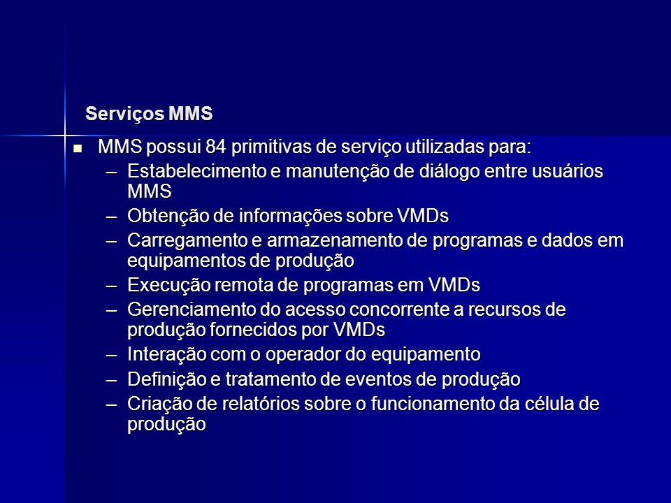 Serviços MMS MMS possui 84 primitivas de serviço utilizadas para: MMS possui 84 primitivas de serviço utilizadas para: –Estabelecimento e manutenção d
