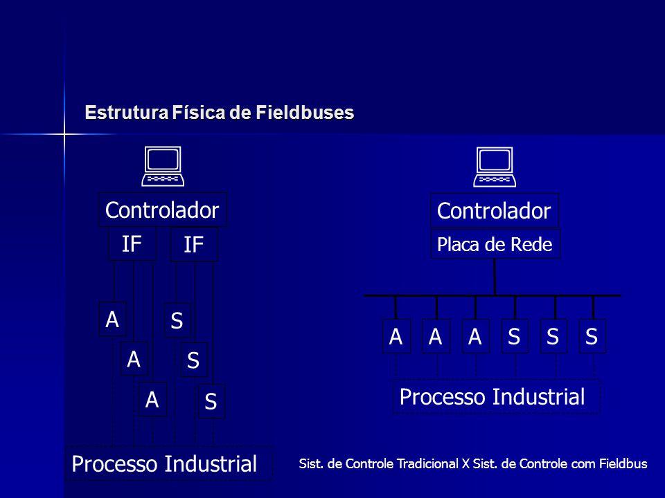 Estrutura Física de Fieldbuses Controlador IF A S A A S S  Processo Industrial Sist. de Controle Tradicional X Sist. de Controle com Fieldbus Control