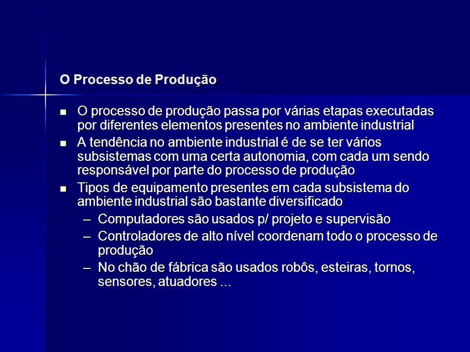 O Processo de Produção O processo de produção passa por várias etapas executadas por diferentes elementos presentes no ambiente industrial O processo