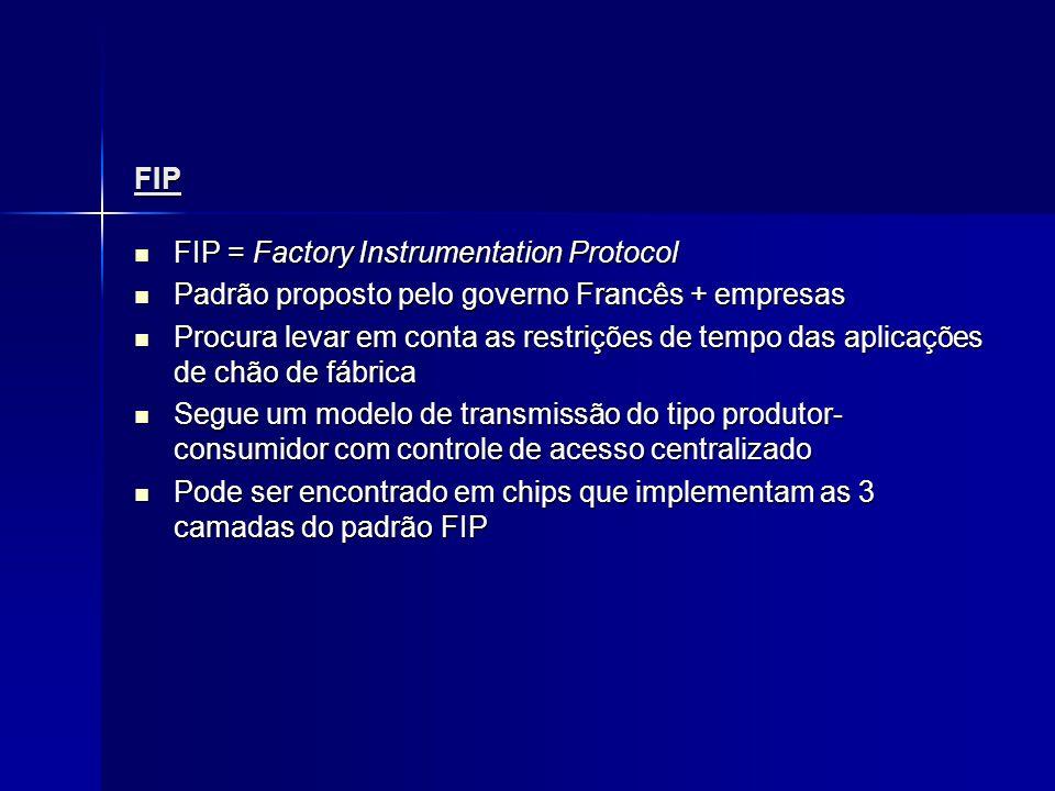FIP FIP = Factory Instrumentation Protocol FIP = Factory Instrumentation Protocol Padrão proposto pelo governo Francês + empresas Padrão proposto pelo