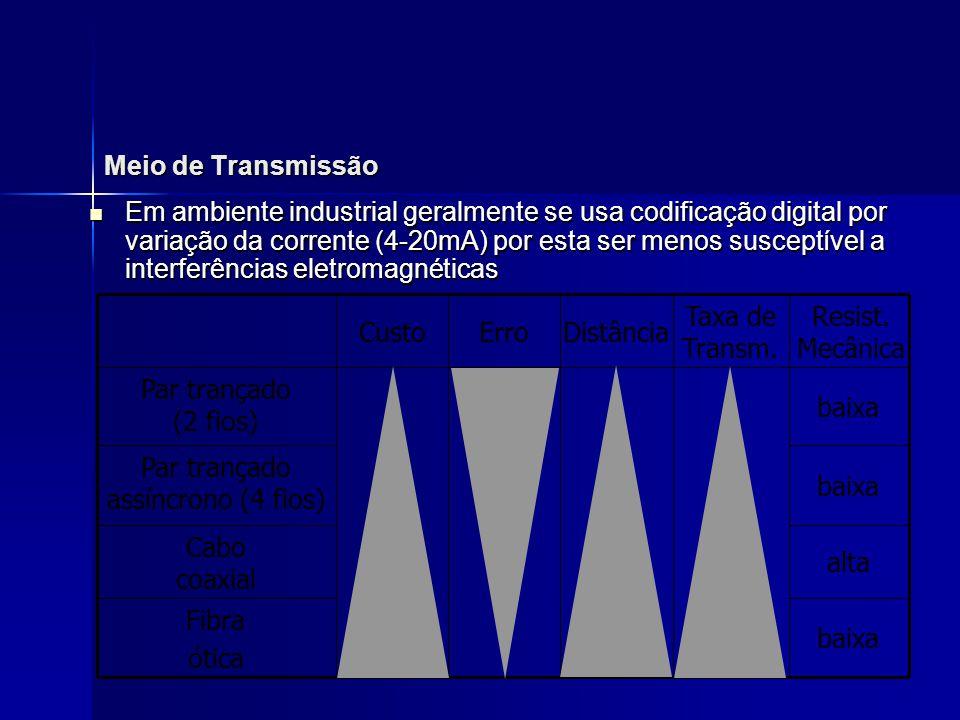 Camada Física Meio de transmissão: barramento paralelo c/ 16 linhas Meio de transmissão: barramento paralelo c/ 16 linhas –8 para dados –3 para controle (handshake) –5 para gerenciamento Codificação Codificação –Sinal > 2V => Bit 0 –Sinal Bit 1 Cada baramento pode ter até 15 estações Cada baramento pode ter até 15 estações Comprimento máximo: 20m Comprimento máximo: 20m Taxa de transmissão: 1Mbps Taxa de transmissão: 1Mbps