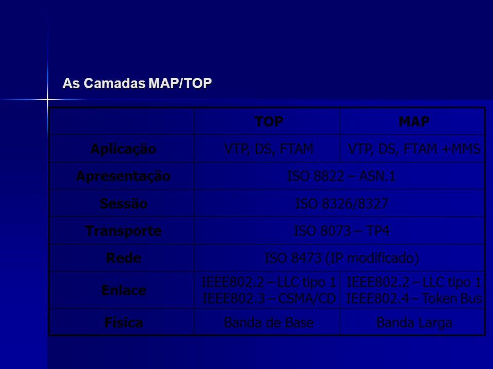 As Camadas Física e de Enlace Camada Física Camada Física –MAP: transmissão em banda larga –TOP: transmissão em banda de base Camada de Enlace Camada de Enlace –MAP: usa Token Bus (também pode operar com Token Ring); controle de acesso por ficha; tempo de acesso determinístico –TOP: usa CSMA/CD Ethernet; barramento com colisões; não-determinístico –Ambos usam LLC tipo 1 (IEEE 802.2) no enlace lógico
