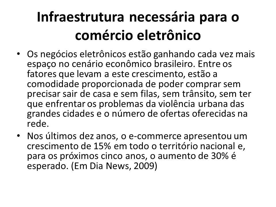Infraestrutura necessária para o comércio eletrônico Os negócios eletrônicos estão ganhando cada vez mais espaço no cenário econômico brasileiro.