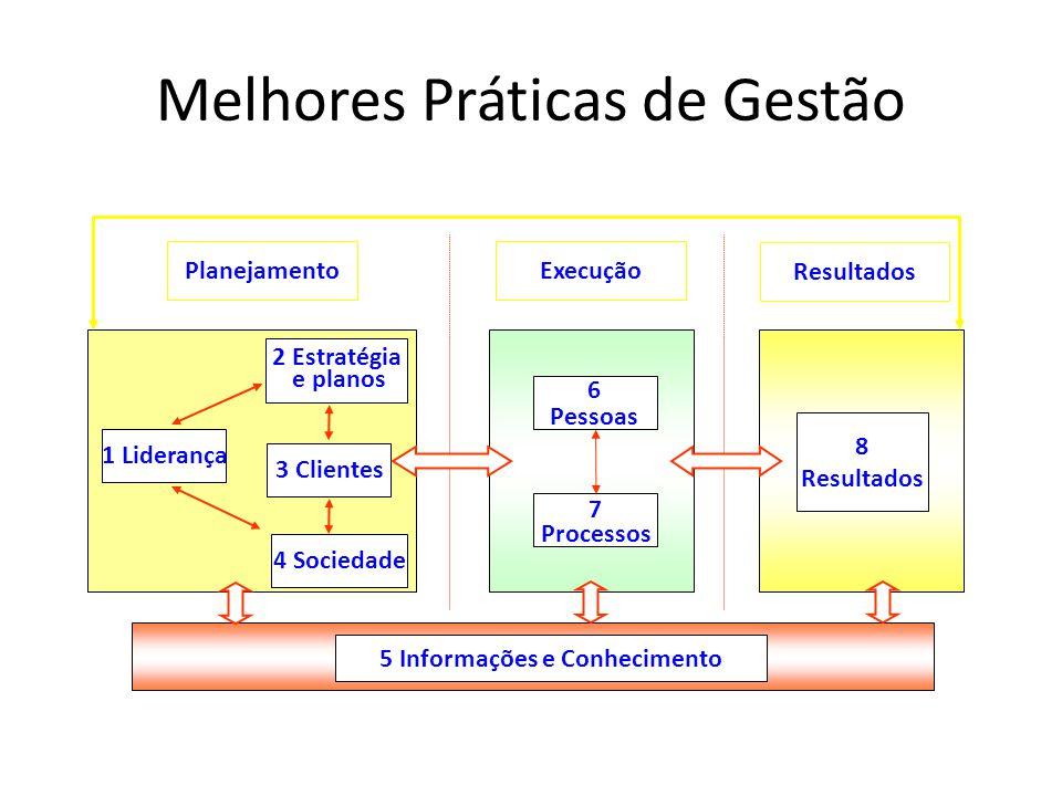 Melhores Práticas de Gestão 2 Estratégia e planos 3 Clientes 1 Liderança 6 Pessoas 7 Processos 8 Resultados PlanejamentoExecução Resultados 5 Informações e Conhecimento 4 Sociedade