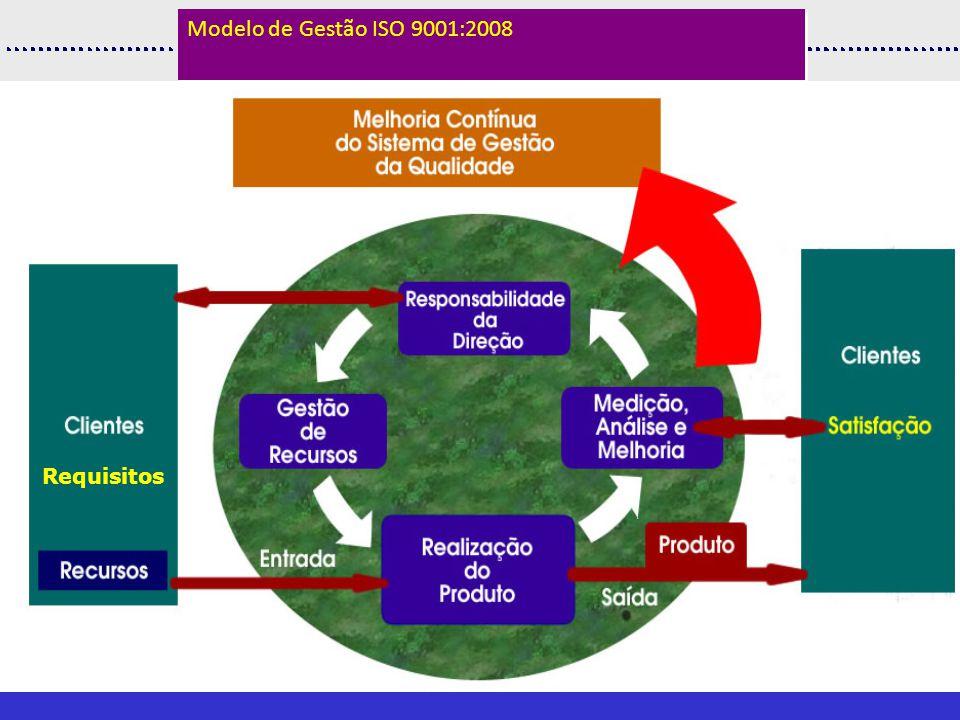 Requisitos Modelo de Gestão ISO 9001:2008