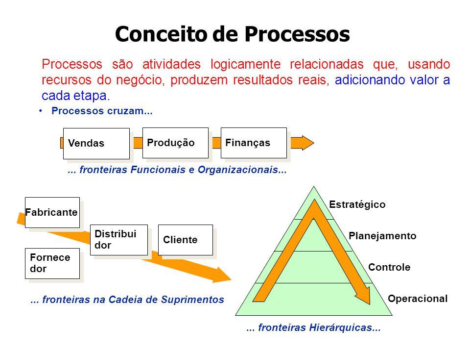 Processos são atividades logicamente relacionadas que, usando recursos do negócio, produzem resultados reais, adicionando valor a cada etapa.