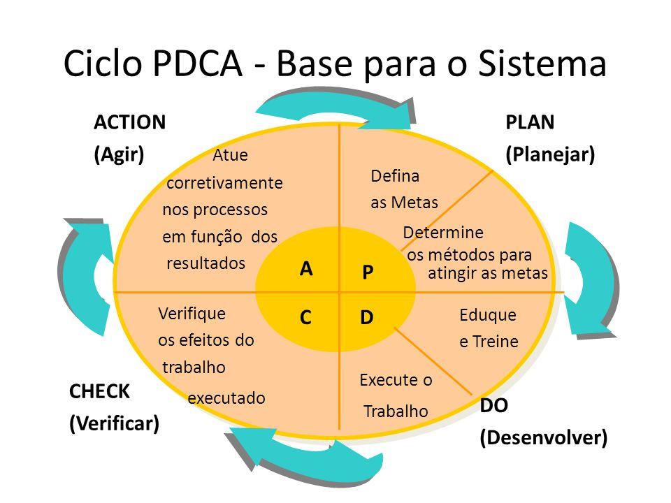 Defina as Metas Determine os métodos para atingir as metas Eduque e Treine Execute o Trabalho Verifique os efeitos do trabalho executado Atue corretivamente nos processos em função dos resultados P DC A PLAN (Planejar) DO (Desenvolver) CHECK (Verificar) ACTION (Agir) Ciclo PDCA - Base para o Sistema