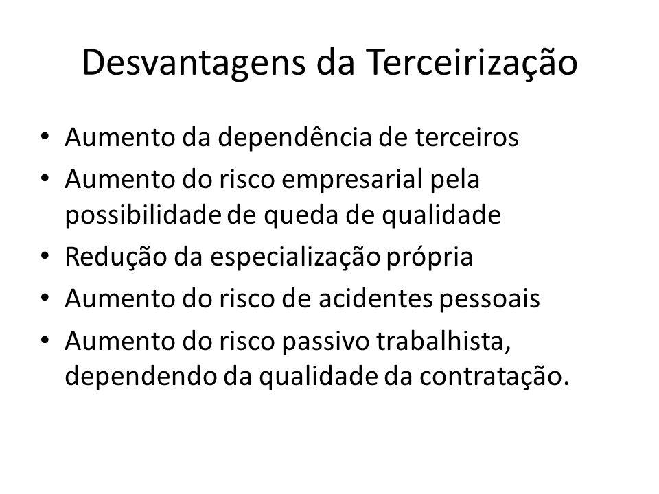 Desvantagens da Terceirização Aumento da dependência de terceiros Aumento do risco empresarial pela possibilidade de queda de qualidade Redução da especialização própria Aumento do risco de acidentes pessoais Aumento do risco passivo trabalhista, dependendo da qualidade da contratação.