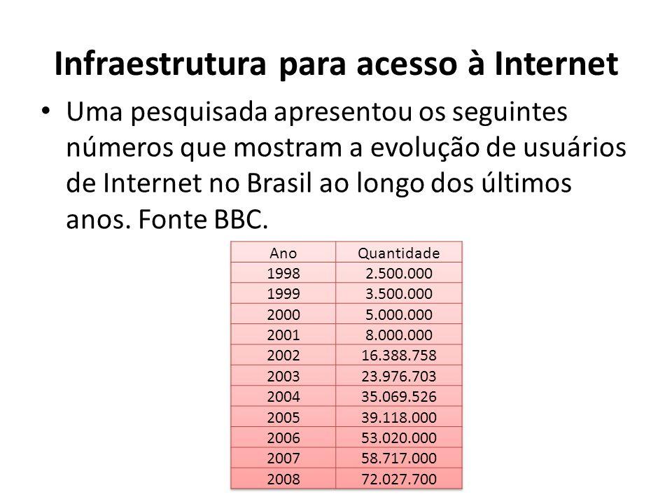 Infraestrutura para acesso à Internet Uma pesquisada apresentou os seguintes números que mostram a evolução de usuários de Internet no Brasil ao longo dos últimos anos.