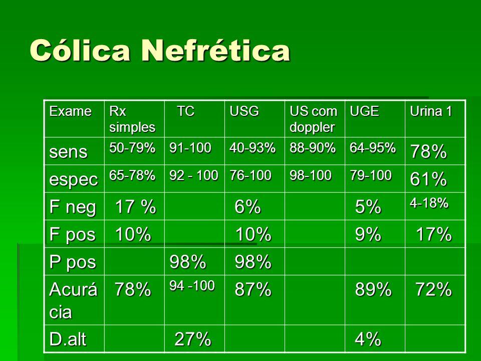 Cólica Nefrética Exame Rx simples TC TCUSG US com doppler UGE Urina 1 sens50-79%91-10040-93%88-90%64-95%78% espec65-78% 92 - 100 76-10098-10079-10061%