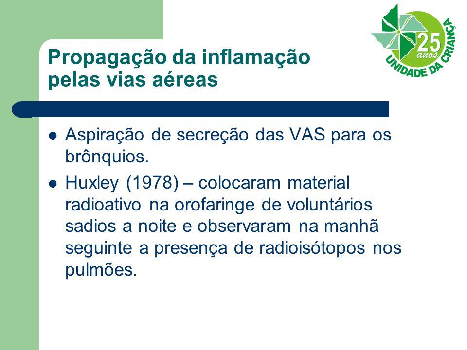 Propagação da inflamação pelas vias aéreas Aspiração de secreção das VAS para os brônquios. Huxley (1978) – colocaram material radioativo na orofaring