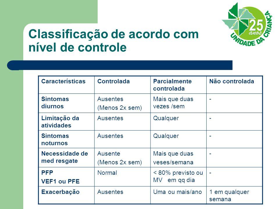 Classificação de acordo com nível de controle CaracterísticasControladaParcialmente controlada Não controlada Sintomas diurnos Ausentes (Menos 2x sem)