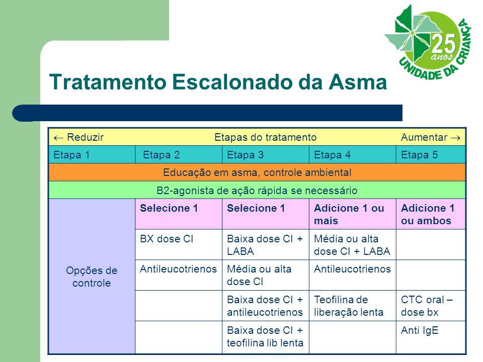 Tratamento Escalonado da Asma  Reduzir Etapas do tratamento Aumentar  Etapa 1 Etapa 2Etapa 3Etapa 4Etapa 5 Educação em asma, controle ambiental B2-a