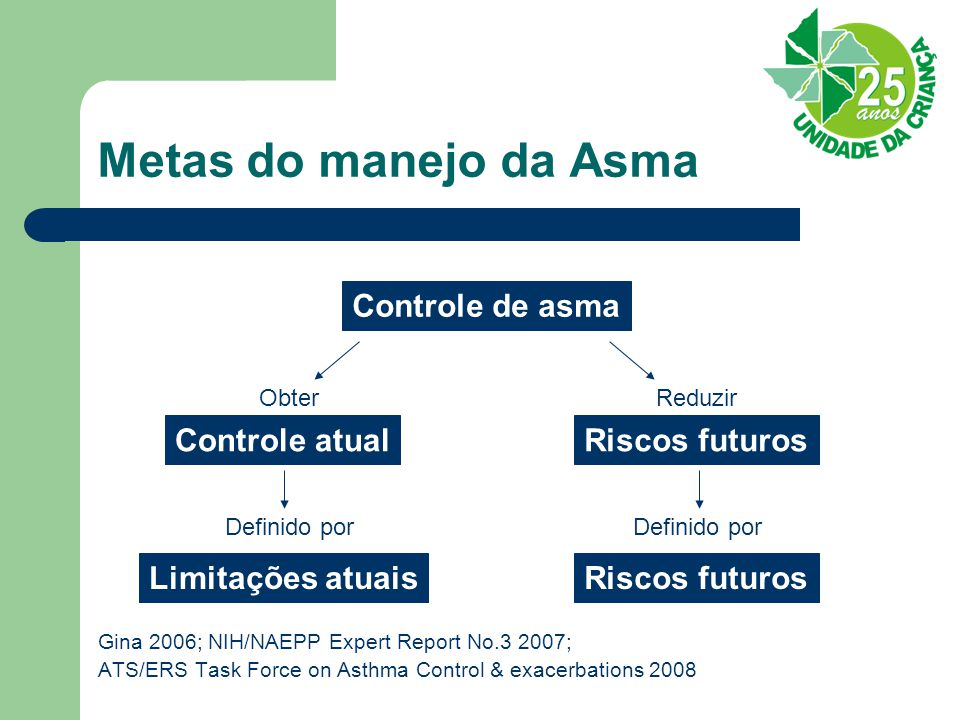 Metas do manejo da Asma Gina 2006; NIH/NAEPP Expert Report No.3 2007; ATS/ERS Task Force on Asthma Control & exacerbations 2008 Controle de asma ObterReduzir Riscos futurosControle atual Definido por Limitações atuaisRiscos futuros