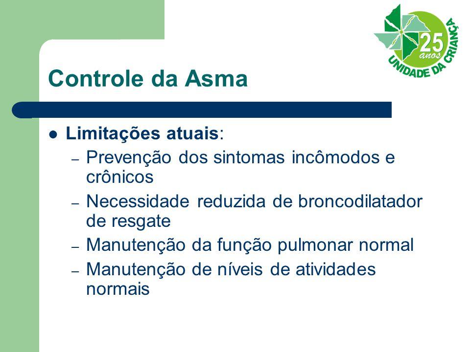 Controle da Asma Limitações atuais: – Prevenção dos sintomas incômodos e crônicos – Necessidade reduzida de broncodilatador de resgate – Manutenção da função pulmonar normal – Manutenção de níveis de atividades normais