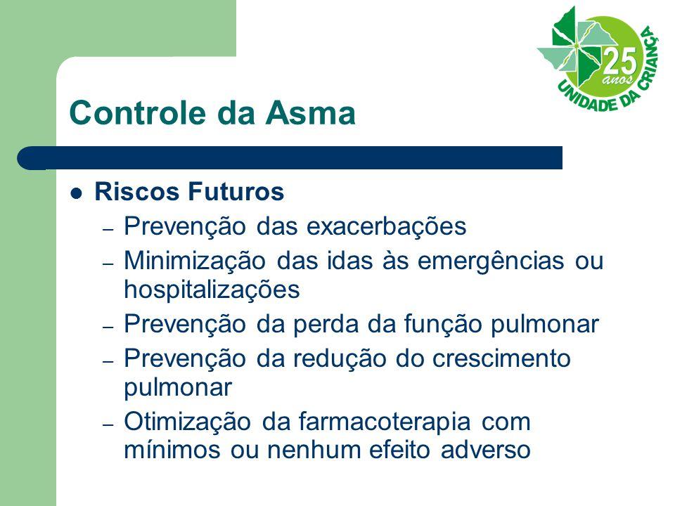 Controle da Asma Riscos Futuros – Prevenção das exacerbações – Minimização das idas às emergências ou hospitalizações – Prevenção da perda da função pulmonar – Prevenção da redução do crescimento pulmonar – Otimização da farmacoterapia com mínimos ou nenhum efeito adverso