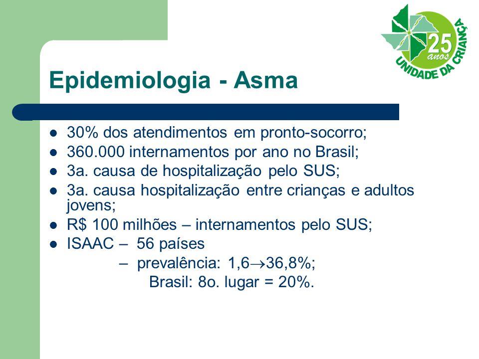 Epidemiologia - Asma 30% dos atendimentos em pronto-socorro; 360.000 internamentos por ano no Brasil; 3a. causa de hospitalização pelo SUS; 3a. causa