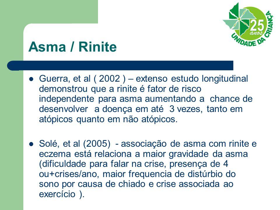 Asma / Rinite Guerra, et al ( 2002 ) – extenso estudo longitudinal demonstrou que a rinite é fator de risco independente para asma aumentando a chance de desenvolver a doença em até 3 vezes, tanto em atópicos quanto em não atópicos.